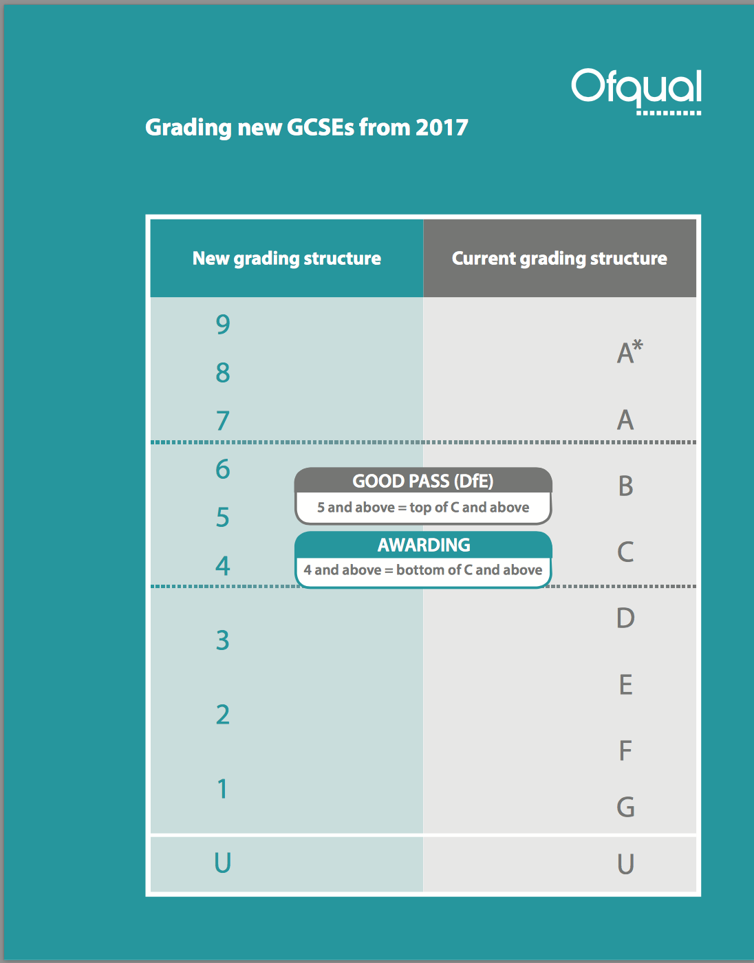 Gcse 9 1 Grading Explained Absorb Online Learning